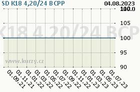 SD K18 4,20/24, graf