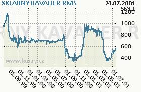 SKLÁRNY KAVALIER, graf