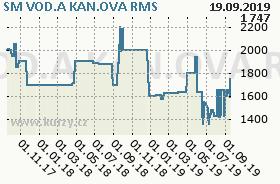 SM VOD.A KAN.OVA, graf