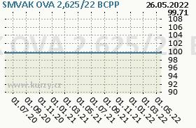 SMVAK OVA 2,625/22, graf