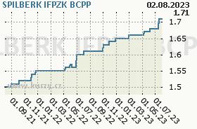 SPILBERK IFPZK, graf