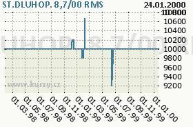 ST.DLUHOP. 8,7/00, graf