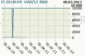 ST.DLUHOP. VAR/12, graf