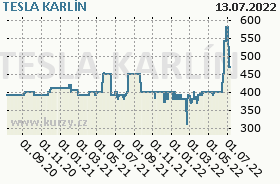 TESLA KARLÍN, graf