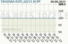 TRIGEMA REF5,10/23, graf