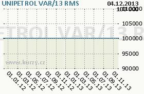 UNIPETROL VAR/13, graf