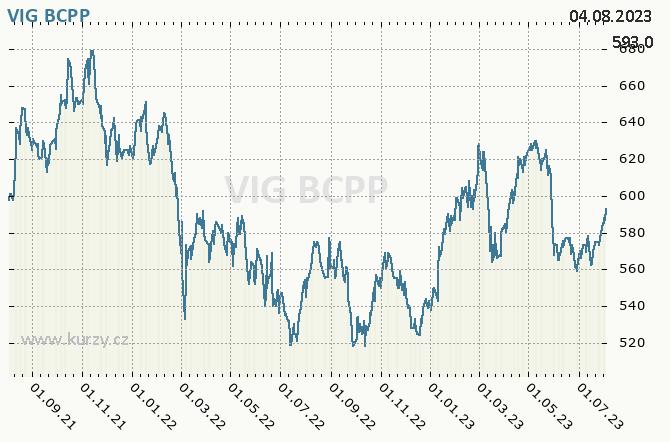 VIG - VIENNA INSURANCE GROUP - Graf ceny akcie cz