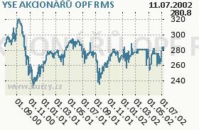 YSE AKCIONÁŘŮ OPF, graf