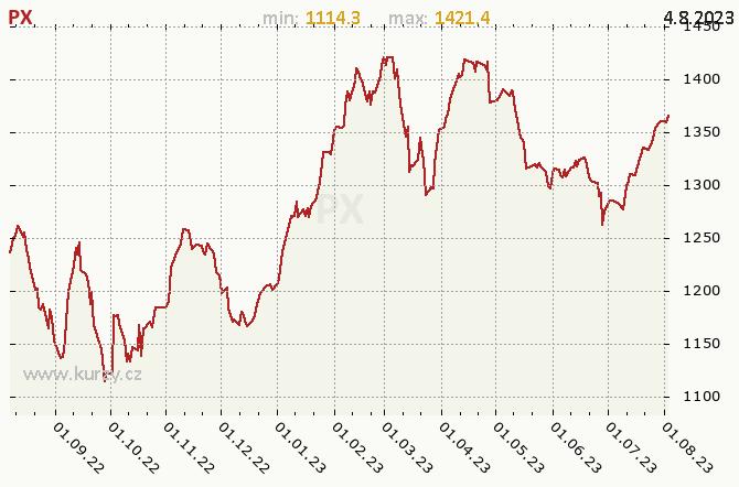 Index PX - Graf v roce
