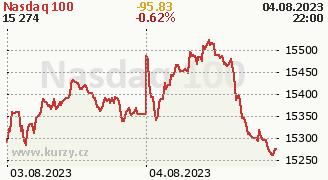 Graf indexu Nasdaq 100