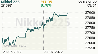 Graf indexu Nikkei 225