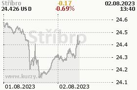 Stříbro - online graf v USD