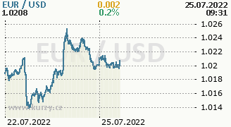 Chart Exchange rates USD/EUR