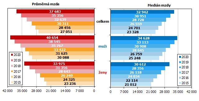 Graf 2 Průměrná hrubá měsíční mzda a medián mezd v Jihomoravském kraji