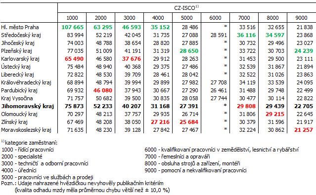 Tab. 1 Průměrná hrubá měsíční mzda podle kategorií zaměstnání v krajích v roce 2020
