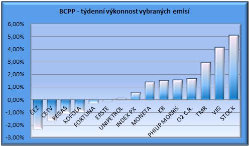 BCPP graf - týdenní výkonnost