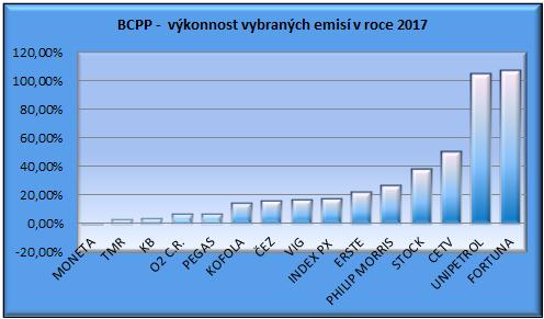Investoři si na pražské burze letos vydělali nejvíce od roku 2009 81da5f33e2b