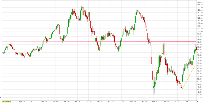 Akcie ropy PSX