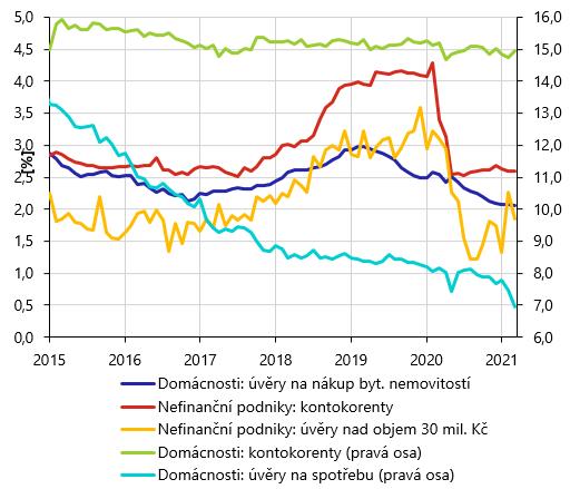 Úrokové sazby korunových úvěrů poskytnutých bankami rezidentům v ČR – nové obchody