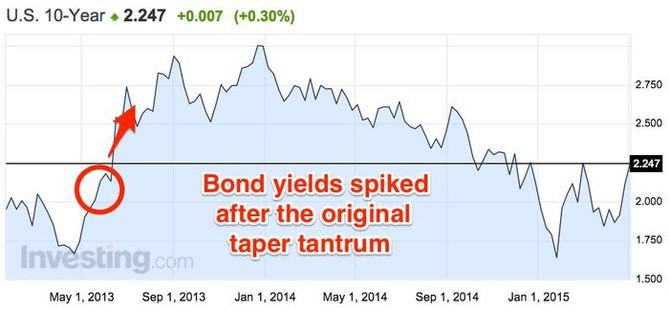 Výnosy amerických vládních dluhopisů vyskočily výše, když se začalo mluvit o konci QE v USA