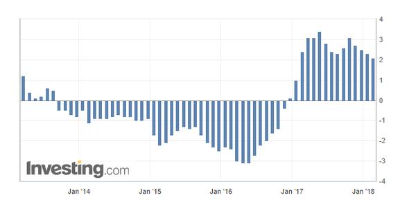 Graf vývoje německého indexu cen výrobců z období únor 2014 -únor 2018