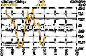 Online graf vA½voje ceny komodity WTI Crude Oil Ropa