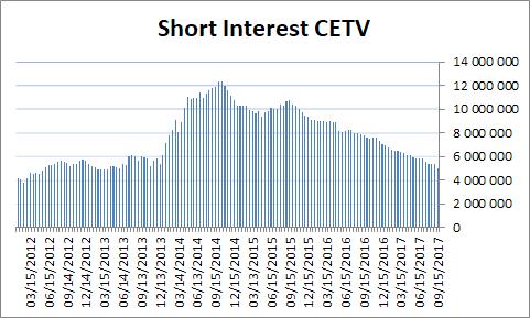 CETV short pozice