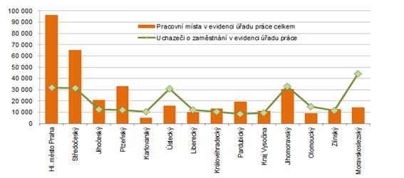 Počet pracovních míst a uchazečů o zaměstnání v krajích ČR k 30. 6. 2021