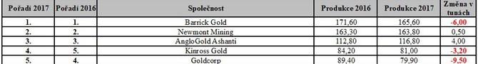 Tabulka pořadí společeností v produkci zlata za rok 2016 a 2017