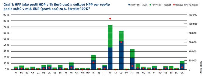 Graf 1 Zpráva EIOPA