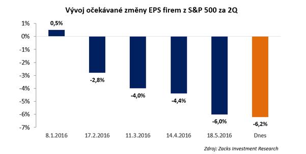 Vývoj očekávané změny EPS firem z S&P 500 za 2Q