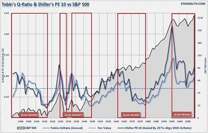 Tobinův Q-poměr a Shillerovo P/E 10 vs. S&P 500