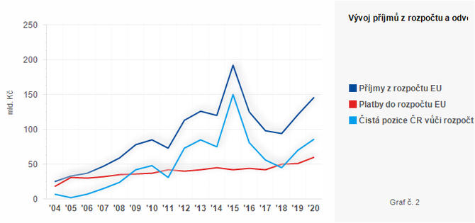 Graf - Graf č. 2 - Vývoj příjmů z rozpočtu a odvodů do rozpočtu EU v letech 2004 - 2020 (mld. Kč)