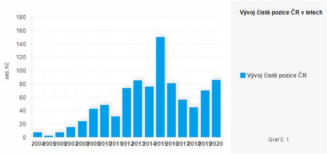 Graf - Graf č. 1 - Vývoj čisté pozice ČR v letech 2004-2020 (mld. Kč)