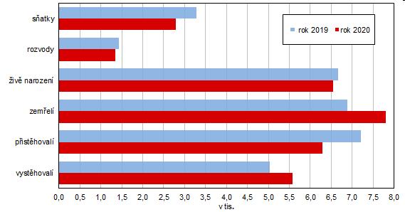 Graf 1 Pohyb obyvatelstva v Jihočeském kraji v roce 2019 a 2020