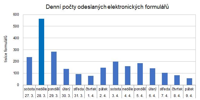 Denní počty odevzdaných elektronických formulářů