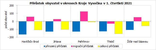 Přírůstek obyvatel v okresech Kraje Vysočina v 1. čtvrtletí 2021