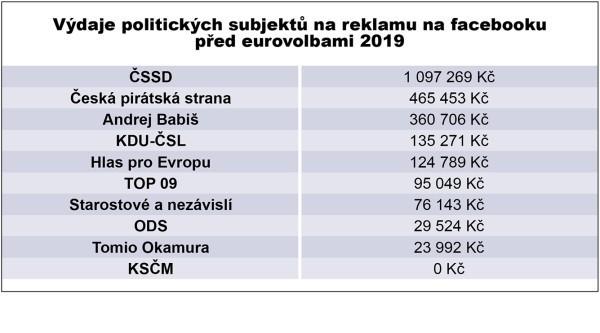 Výdaje politických subjektů na reklamu na facebooku před eurovolbami 2019