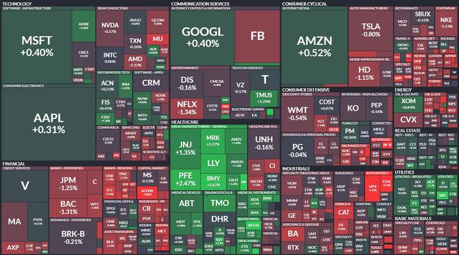 S&P 500 - 9. června 2021, zdroj: Finviz