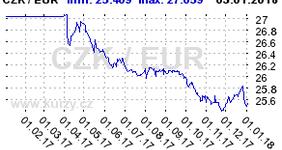 Graf vývoje kurzu měn EUR CZK