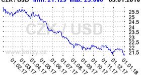 Graf vývoje kurzu měn USD CZK