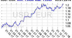 Graf vývoje kurzu měn EUR USD