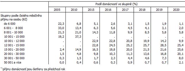 Tab. 2 Rozdělení domácností v Jihomoravském kraji podle příjmových skupin*)