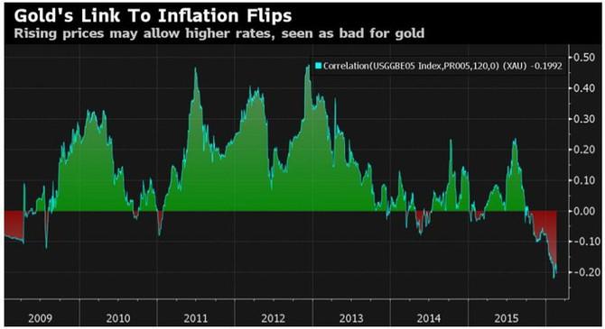 Korelace americké inflace s cenami ropy (2009-2016)