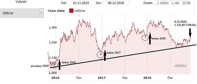 Vývoj zlata za poslední tři roky