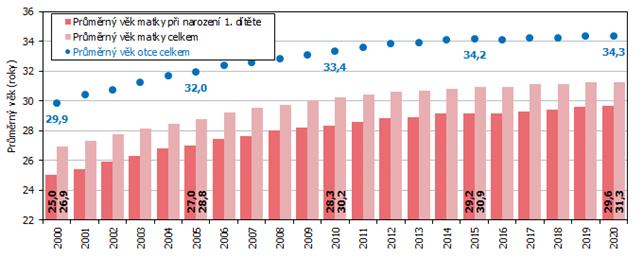Graf Průměrný věk rodičů živě narozených dětí v Jihomoravském kraji