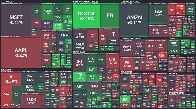S&P 500 - 29. července 2021, zdroj: Finviz