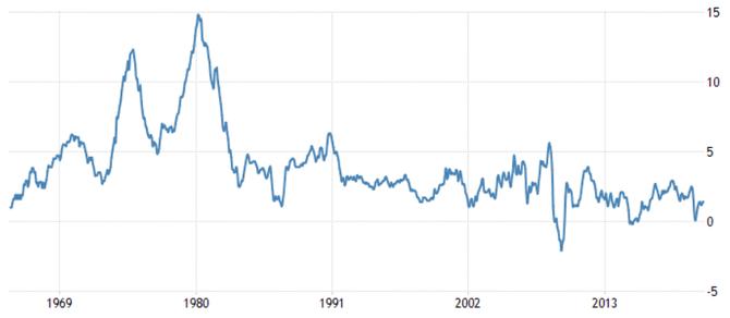 USA - vývoj meziroční inflace