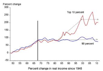 zmena prijmy 1948 Jak to vlastně je s nerovností příjmů ve Spojených státech?
