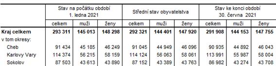 Počet obyvatel v Karlovarském kraji a jeho okresech v 1. pololetí 2021 (předběžné údaje)